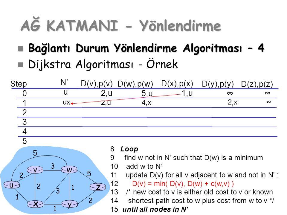 Step 0 1 2 3 4 5 N'uN'u D(v),p(v) 2,u D(w),p(w) 5,u D(x),p(x) 1,u D(y),p(y) ∞ D(z),p(z) ∞ u y x wv z 2 2 1 3 1 1 2 5 3 5 AĞ KATMANI - Yönlendirme Bağl