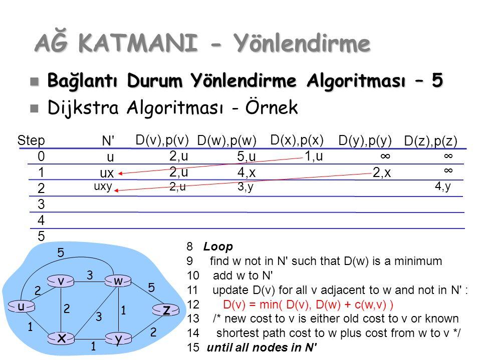 Step 0 1 2 3 4 5 N' u ux D(v),p(v) 2,u D(w),p(w) 5,u 4,x D(x),p(x) 1,u D(y),p(y) ∞ 2,x D(z),p(z) ∞ AĞ KATMANI - Yönlendirme Bağlantı Durum Yönlendirme