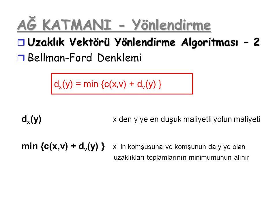 AĞ KATMANI - Yönlendirme r Uzaklık Vektörü Yönlendirme Algoritması – 2 r Bellman-Ford Denklemi d x (y) = min {c(x,v) + d v (y) } d x (y) x den y ye en