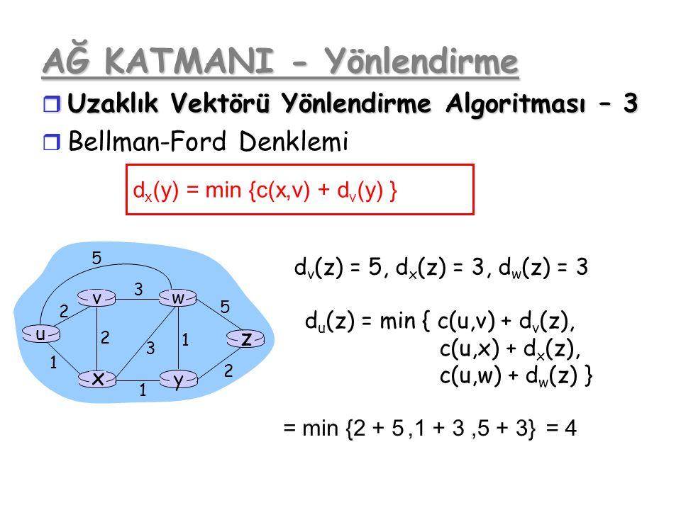 AĞ KATMANI - Yönlendirme r Uzaklık Vektörü Yönlendirme Algoritması – 3 r Bellman-Ford Denklemi d x (y) = min {c(x,v) + d v (y) } u y x wv z 2 2 1 3 1