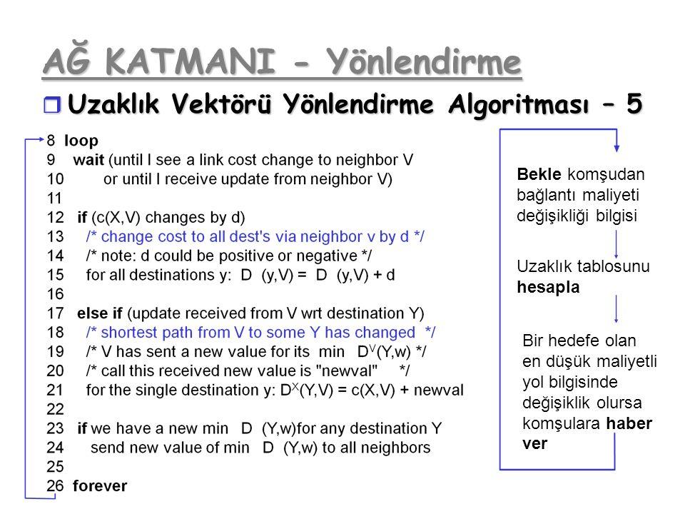 AĞ KATMANI - Yönlendirme r Uzaklık Vektörü Yönlendirme Algoritması – 5 Bekle komşudan bağlantı maliyeti değişikliği bilgisi Uzaklık tablosunu hesapla