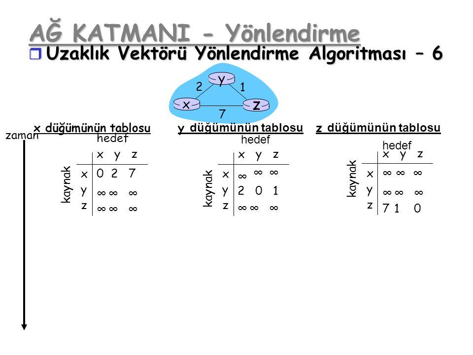 AĞ KATMANI - Yönlendirme r Uzaklık Vektörü Yönlendirme Algoritması – 6 x z 1 2 7 y x y z x y z kaynak hedef kaynak x y z x y z hedef x y z x y z hedef