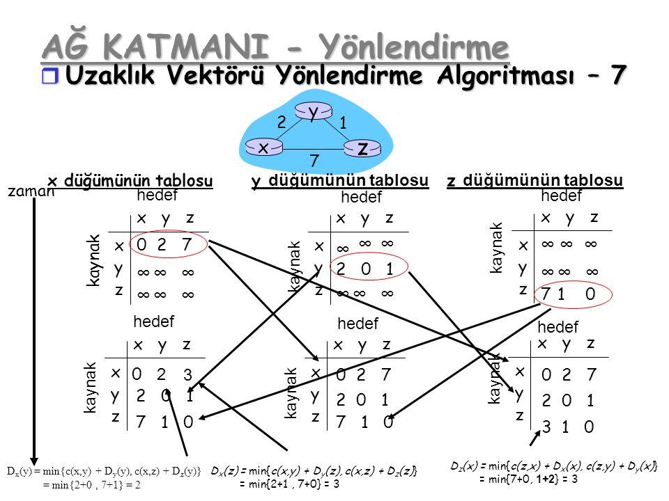 AĞ KATMANI - Yönlendirme r Uzaklık Vektörü Yönlendirme Algoritması – 7 x z 1 2 7 y x y z x y z kaynak hedef kaynak x y z x y z hedef x y z x y z hedef