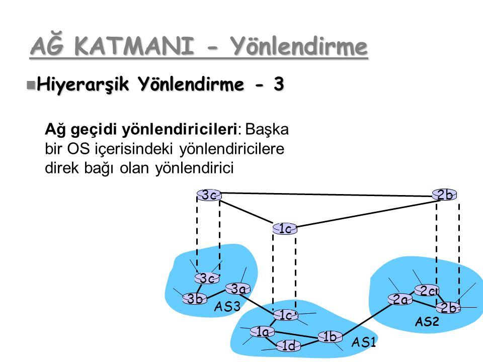 AĞ KATMANI - Yönlendirme 3b 1d 3a 1c 2a AS3 AS1 AS2 1a 2c 2b 1b 3c Hiyerarşik Yönlendirme - 3 Hiyerarşik Yönlendirme - 3 Ağ geçidi yönlendiricileri: B