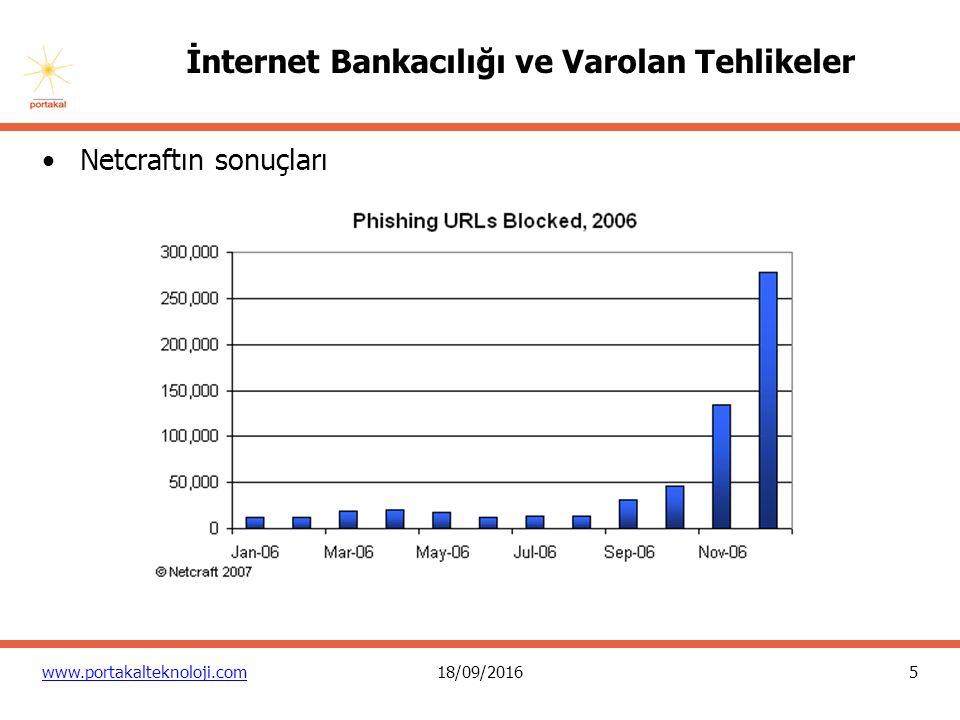 5 www.portakalteknoloji.com18/09/2016 İnternet Bankacılığı ve Varolan Tehlikeler Netcraftın sonuçları