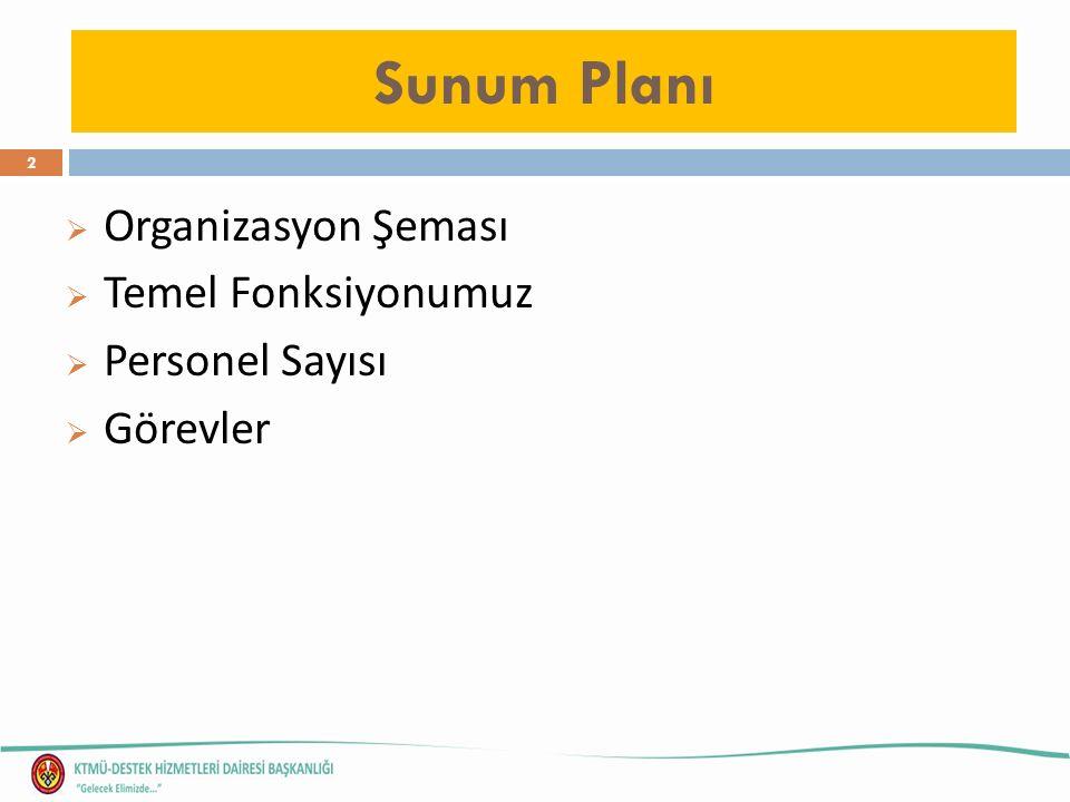 Sunum Planı  Organizasyon Şeması  Temel Fonksiyonumuz  Personel Sayısı  Görevler 2