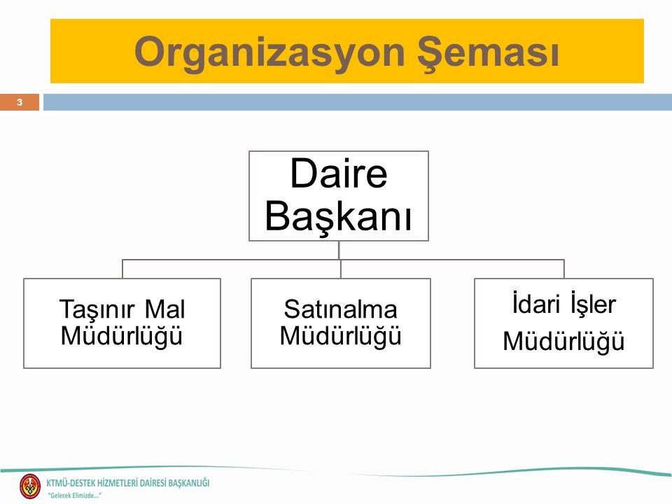 Organizasyon Şeması Daire Başkanı Taşınır Mal Müdürlüğü Satınalma Müdürlüğü İdari İşler Müdürlüğü 3