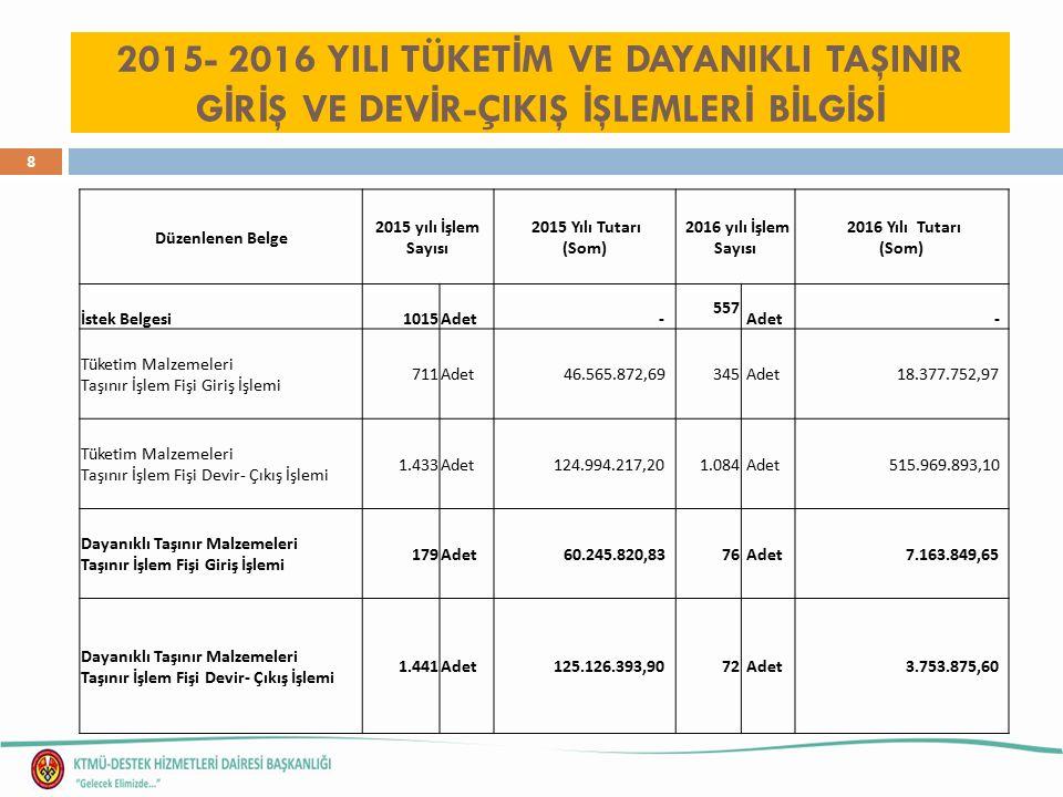 8 2015- 2016 YILI TÜKET İ M VE DAYANIKLI TAŞINIR G İ R İ Ş VE DEV İ R-ÇIKIŞ İ ŞLEMLER İ B İ LG İ S İ Düzenlenen Belge 2015 yılı İşlem Sayısı 2015 Yılı Tutarı (Som) 2016 yılı İşlem Sayısı 2016 Yılı Tutarı (Som) İstek Belgesi1015Adet - 557 Adet - Tüketim Malzemeleri Taşınır İşlem Fişi Giriş İşlemi 711Adet 46.565.872,69 345 Adet 18.377.752,97 Tüketim Malzemeleri Taşınır İşlem Fişi Devir- Çıkış İşlemi 1.433Adet 124.994.217,20 1.084 Adet 515.969.893,10 Dayanıklı Taşınır Malzemeleri Taşınır İşlem Fişi Giriş İşlemi 179Adet 60.245.820,83 76 Adet 7.163.849,65 Dayanıklı Taşınır Malzemeleri Taşınır İşlem Fişi Devir- Çıkış İşlemi 1.441Adet 125.126.393,90 72 Adet 3.753.875,60