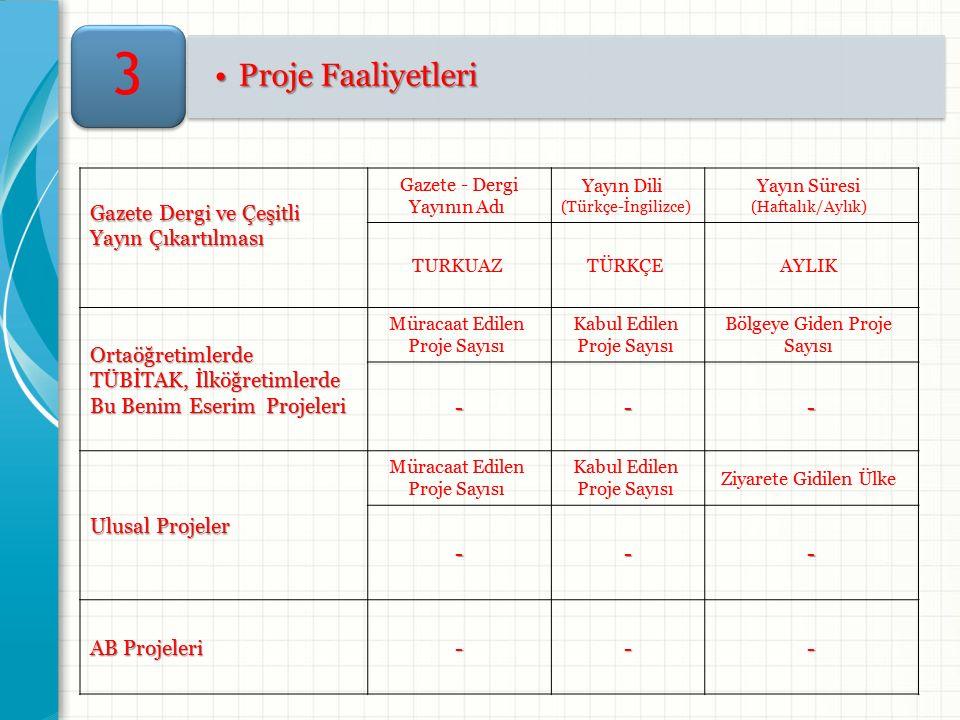 Proje FaaliyetleriProje Faaliyetleri 3 Gazete Dergi ve Çeşitli Yayın Çıkartılması Gazete - Dergi Yayının Adı Yayın Dili (Türkçe-İngilizce) Yayın Süresi (Haftalık/Aylık) TURKUAZTÜRKÇEAYLIK Ortaöğretimlerde TÜBİTAK, İlköğretimlerde Bu Benim Eserim Projeleri Müracaat Edilen Proje Sayısı Kabul Edilen Proje Sayısı Bölgeye Giden Proje Sayısı --- Ulusal Projeler Müracaat Edilen Proje Sayısı Kabul Edilen Proje Sayısı Ziyarete Gidilen Ülke --- AB Projeleri ---