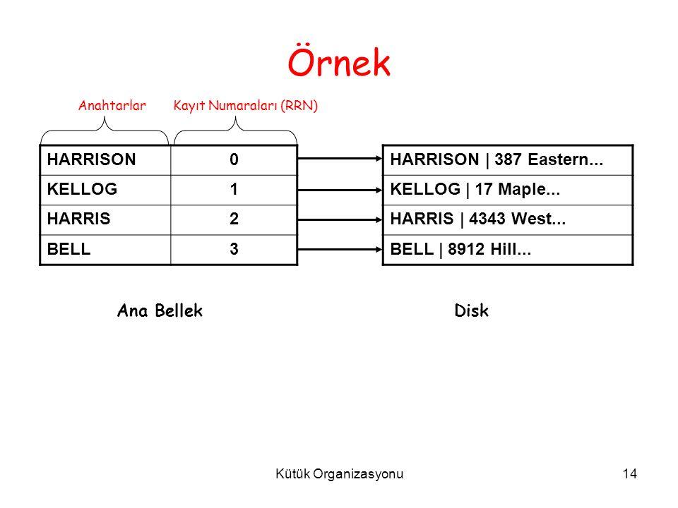 Kütük Organizasyonu14 Örnek HARRISON0 KELLOG1 HARRIS2 BELL3 HARRISON | 387 Eastern...