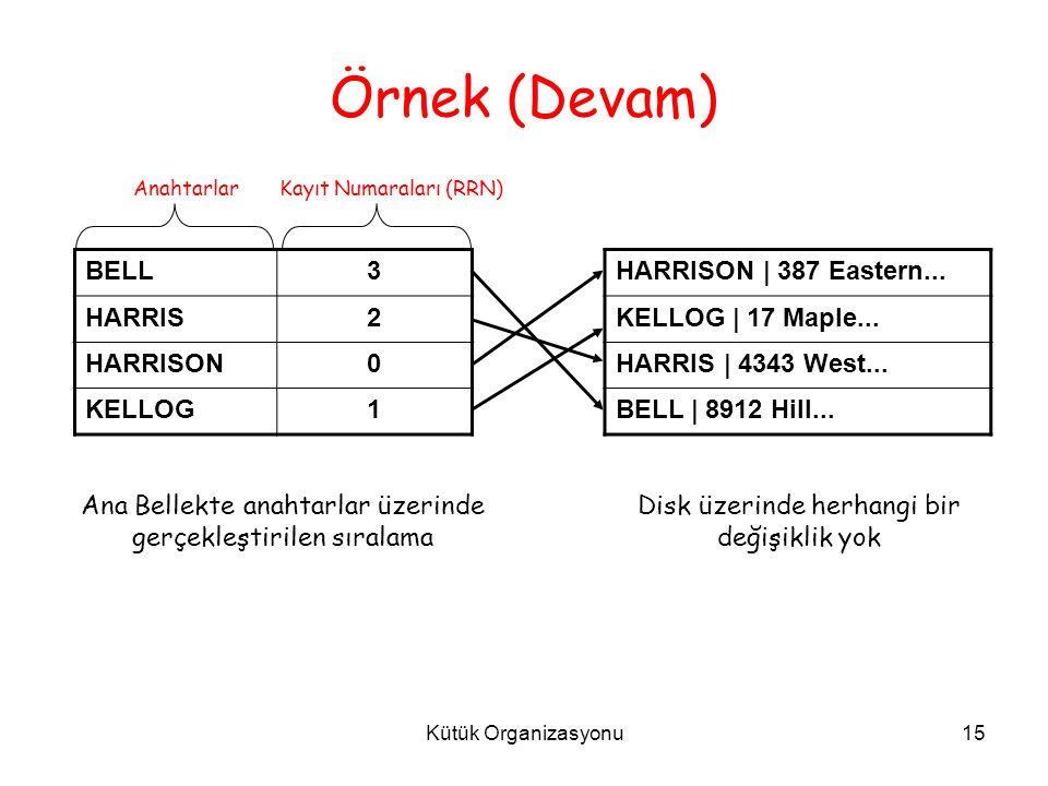 Kütük Organizasyonu15 BELL3 HARRIS2 HARRISON0 KELLOG1 HARRISON | 387 Eastern...