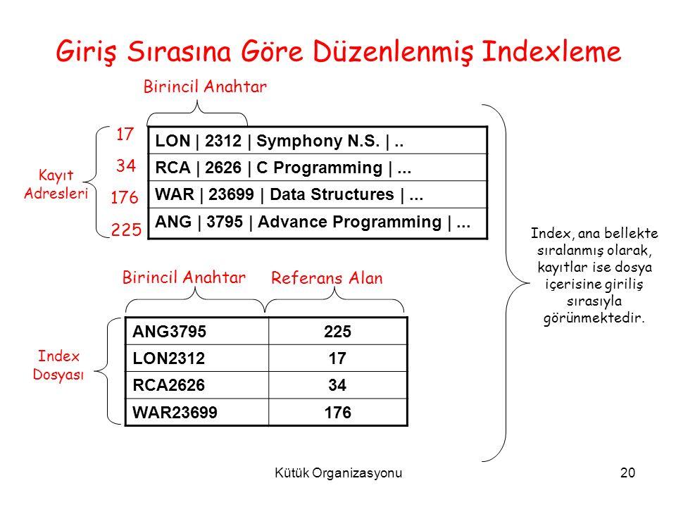 Kütük Organizasyonu20 Giriş Sırasına Göre Düzenlenmiş Indexleme LON | 2312 | Symphony N.S.