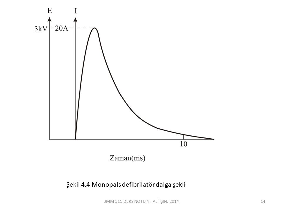 Şekil 4.4 Monopals defibrilatör dalga şekli BMM 311 DERS NOTU 4 - ALİ IŞIN, 201414