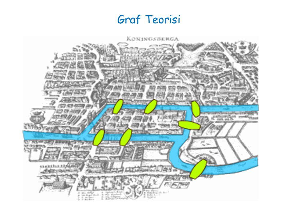 Leonard Euler (1707-1783) 1736'da Königsberg'in yedi köprüsü problemini graf teorisinden yararlanarak çözdü
