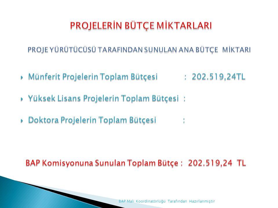  Münferit Projelerin Toplam Bütçesi : 202.519,24TL  Yüksek Lisans Projelerin Toplam Bütçesi :  Doktora Projelerin Toplam Bütçesi : BAP Komisyonuna Sunulan Toplam Bütçe : 202.519,24 TL BAP Komisyonuna Sunulan Toplam Bütçe : 202.519,24 TL BAP Mali Koordinatörlüğü Tarafından Hazırlanmıştır