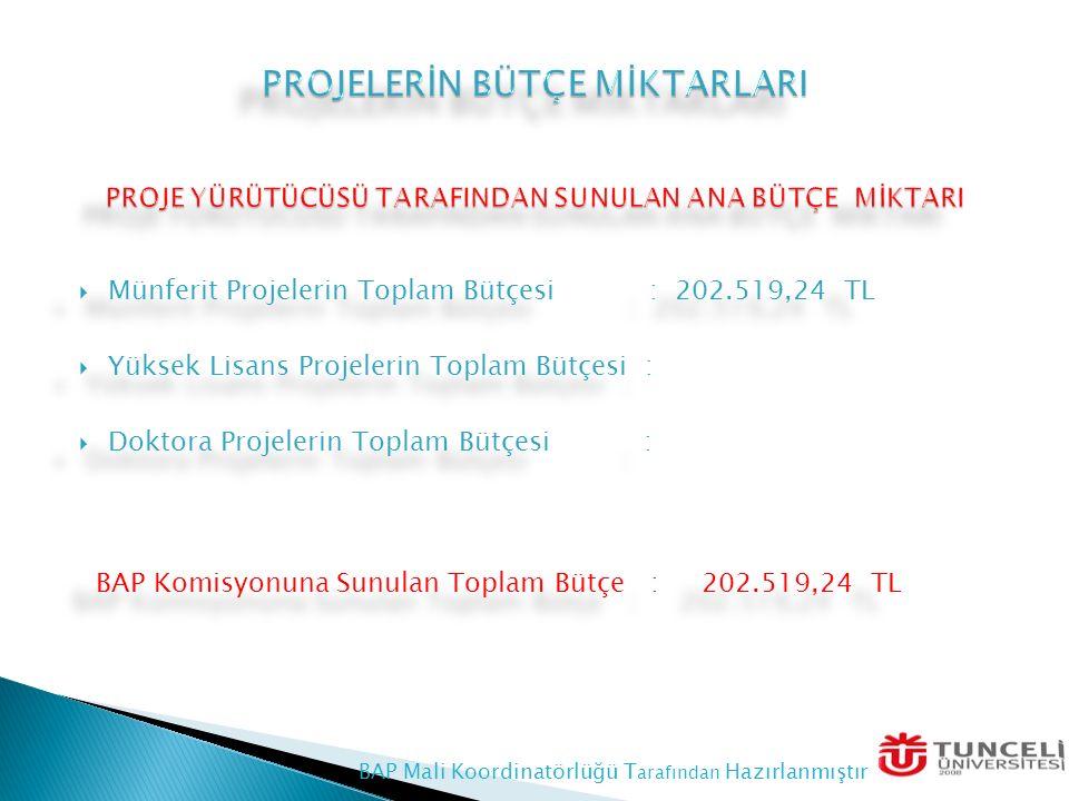  Münferit Projelerin Toplam Bütçesi : 202.519,24 TL  Yüksek Lisans Projelerin Toplam Bütçesi :  Doktora Projelerin Toplam Bütçesi : BAP Komisyonuna Sunulan Toplam Bütçe : 202.519,24 TL  Münferit Projelerin Toplam Bütçesi : 202.519,24 TL  Yüksek Lisans Projelerin Toplam Bütçesi :  Doktora Projelerin Toplam Bütçesi : BAP Komisyonuna Sunulan Toplam Bütçe : 202.519,24 TL BAP Mali Koordinatörlüğü T arafından Hazırlanmıştır