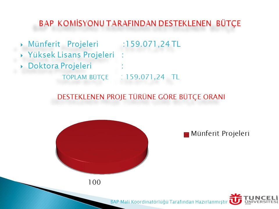  Münferit Projeleri :159.071,24 TL  Yüksek Lisans Projeleri :  Doktora Projeleri : TOPLAM BÜTÇE : 159.071,24 TL DESTEKLENEN PROJE TÜRÜNE GÖRE BÜTÇE ORANI  Münferit Projeleri :159.071,24 TL  Yüksek Lisans Projeleri :  Doktora Projeleri : TOPLAM BÜTÇE : 159.071,24 TL DESTEKLENEN PROJE TÜRÜNE GÖRE BÜTÇE ORANI BAP Mali Koordinatörlüğü Tarafından Hazırlanmıştır