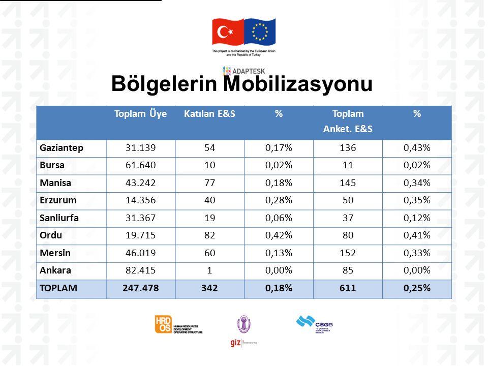 Bölgelerin Mobilizasyonu Toplam ÜyeKatılan E&S% Toplam Anket. E&S % Gaziantep31.139540,17%1360,43% Bursa61.640100,02%110,02% Manisa43.242770,18%1450,3