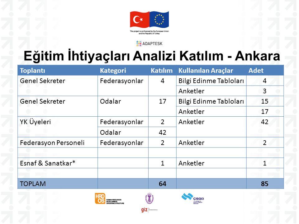 Eğitim İhtiyaçları Analizi Katılım - Ankara ToplantıKategoriKatılımKullanılan AraçlarAdet Genel SekreterFederasyonlar4Bilgi Edinme Tabloları4 Anketler