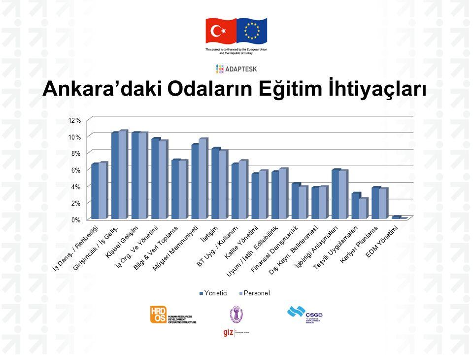 Ankara'daki Odaların Eğitim İhtiyaçları
