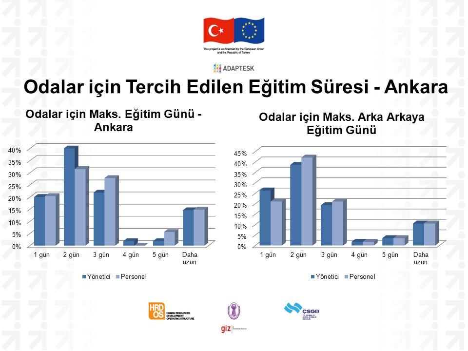 Odalar için Tercih Edilen Eğitim Süresi - Ankara