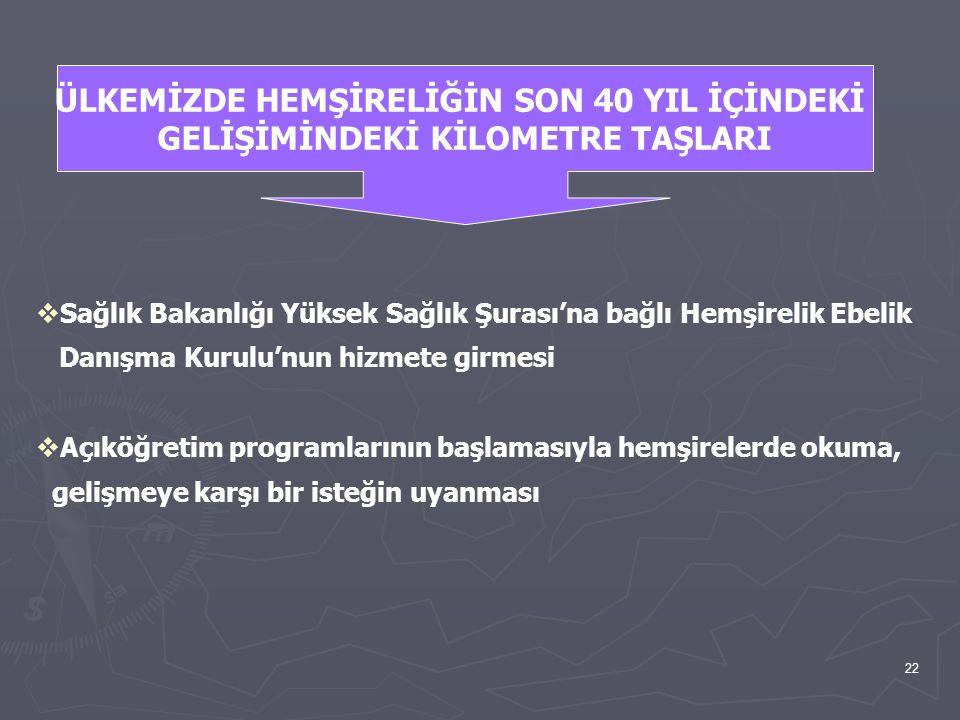 22  Sağlık Bakanlığı Yüksek Sağlık Şurası'na bağlı Hemşirelik Ebelik Danışma Kurulu'nun hizmete girmesi  Açıköğretim programlarının başlamasıyla hem