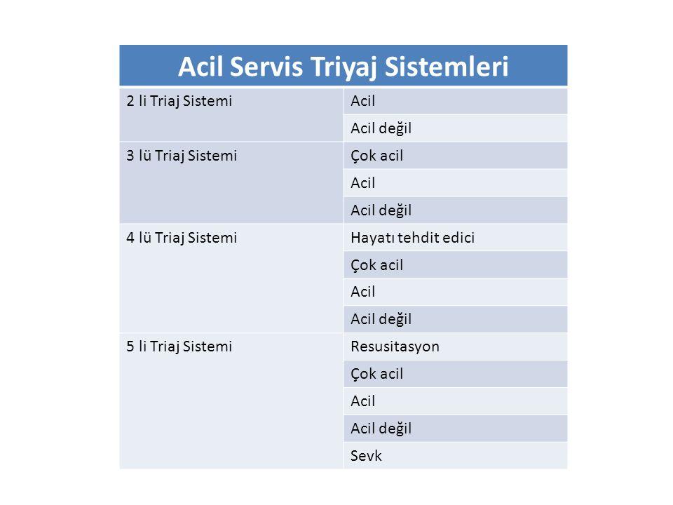 Acil Servis Triyaj Sistemleri 2 li Triaj SistemiAcil Acil değil 3 lü Triaj SistemiÇok acil Acil Acil değil 4 lü Triaj SistemiHayatı tehdit edici Çok a