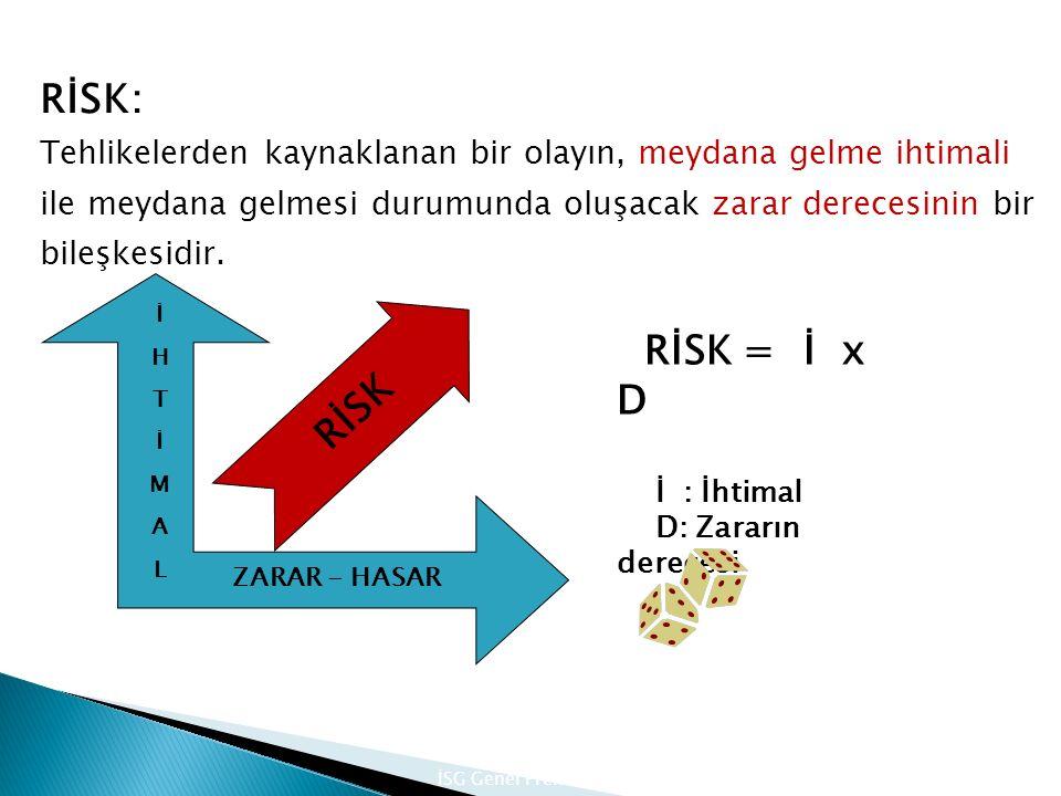 RİSK: Tehlikelerden kaynaklanan bir olayın, meydana gelme ihtimali ile meydana gelmesi durumunda oluşacak zarar derecesinin bir bileşkesidir.