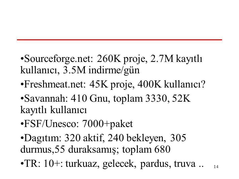 14 Acik Kaynak- Sayılar Sourceforge.net: 260K proje, 2.7M kayıtlı kullanıcı, 3.5M indirme/gün Freshmeat.net: 45K proje, 400K kullanıcı.