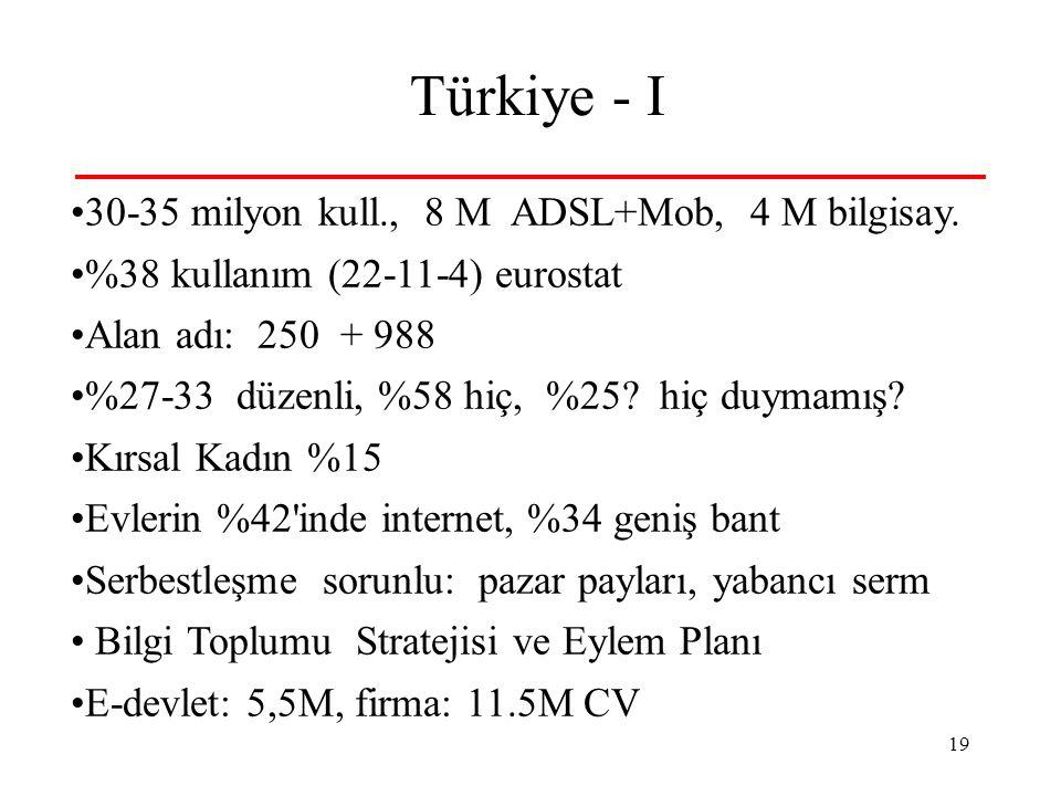 19 Türkiye - I 30-35 milyon kull., 8 M ADSL+Mob, 4 M bilgisay.