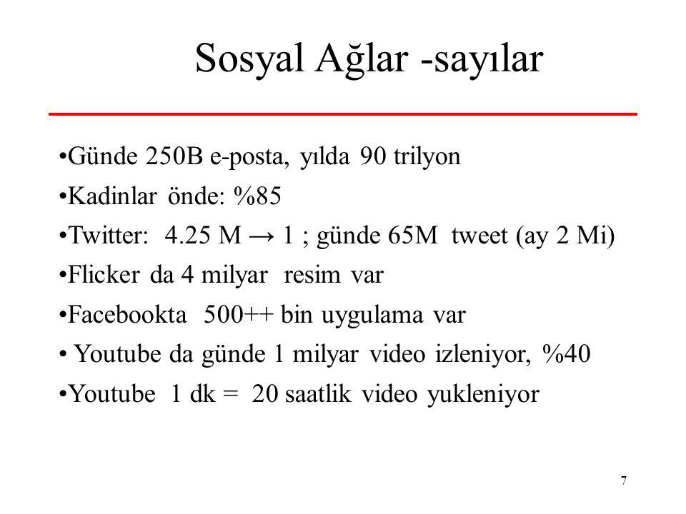 7 Sosyal Ağlar -sayılar Günde 250B e-posta, yılda 90 trilyon Kadinlar önde: %85 Twitter: 4.25 M → 1 ; günde 65M tweet (ay 2 Mi) Flicker da 4 milyar resim var Facebookta 500++ bin uygulama var Youtube da günde 1 milyar video izleniyor, %40 Youtube 1 dk = 20 saatlik video yukleniyor