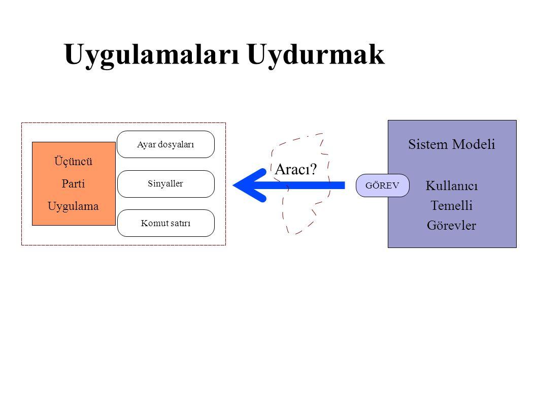 Uygulamaları Uydurmak Üçüncü Parti Uygulama Ayar dosyaları Sinyaller Komut satırı Sistem Modeli Kullanıcı Temelli Görevler GÖREV Aracı