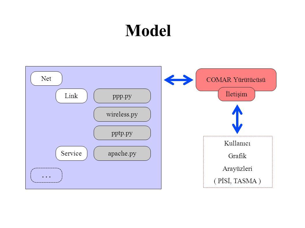 Model COMAR Yürütücüsü İletişim Kullanıcı Grafik Arayüzleri ( PİSİ, TASMA ) Net Link ppp.py wireless.py pptp.py Service apache.py...