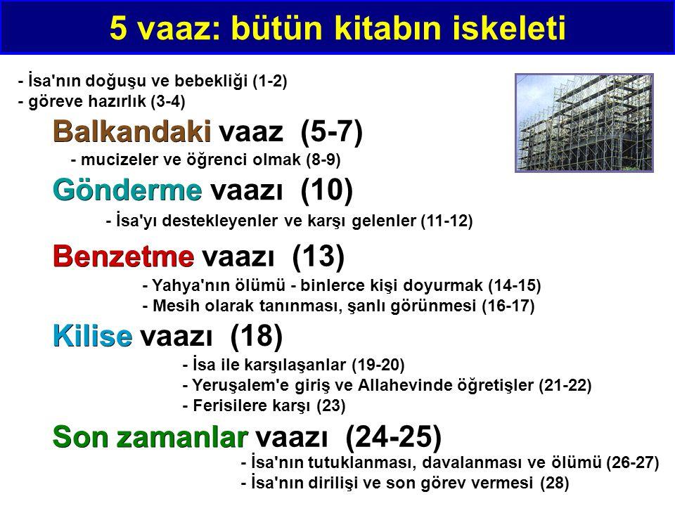 Balkandaki Balkandaki vaaz (5-7) 5 vaaz: bütün kitabın iskeleti Gönderme Gönderme vaazı (10) Benzetme Benzetme vaazı (13) Kilise Kilise vaazı (18) Son zamanlar Son zamanlar vaazı (24-25) - İsa nın doğuşu ve bebekliği (1-2) - göreve hazırlık (3-4) - mucizeler ve öğrenci olmak (8-9) - İsa yı destekleyenler ve karşı gelenler (11-12) - Yahya nın ölümü - binlerce kişi doyurmak (14-15) - Mesih olarak tanınması, şanlı görünmesi (16-17) - İsa ile karşılaşanlar (19-20) - Yeruşalem e giriş ve Allahevinde öğretişler (21-22) - Ferisilere karşı (23) - İsa nın tutuklanması, davalanması ve ölümü (26-27) - İsa nın dirilişi ve son görev vermesi (28)