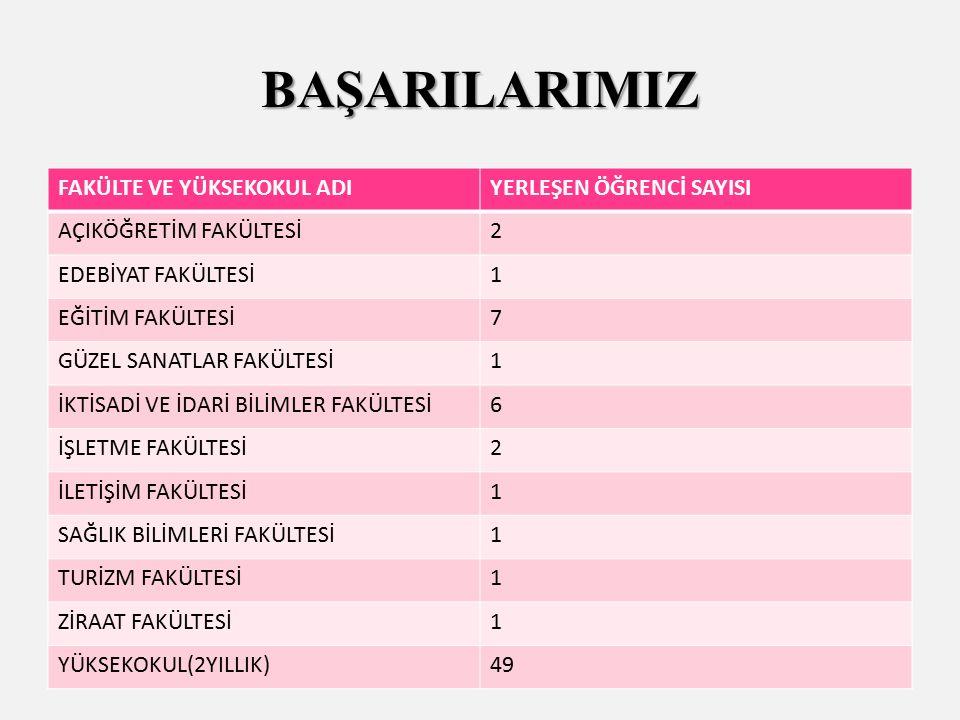 Kocaeli ili Uluslar arası Genç Kızlar kürek yarışması Kocaeli il birinciliği, Türkiye genç kızlar liseler arası yapılan yarışmalarda kocaeli ilini temsilen Türkiye 2.ciliği Çayırova ilçesi 2014-2015 Genç kızlar basketbol müsabakalarında ilçe 3.lüğü Çayırova ilçesi 2014-2015 Genç kızlar voleybol müsabakalarında ilçe 4.lüğü Kocaeli ili 2015-2016 liselerarası futsal müsabakalarında grup birincisi olarak İl birinciliği müsabakalarına katılım hakkı kazanılmıştır.
