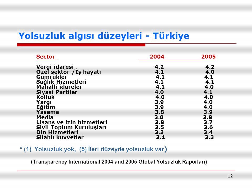 12 Yolsuzluk algısı düzeyleri - Türkiye Sector ___2004__________2005 Vergi idaresi 4.2 4.2 Özel sektör /İş hayatı 4.1 4.0 Gümrükler 4.1 4.1 Sağlık Hiz
