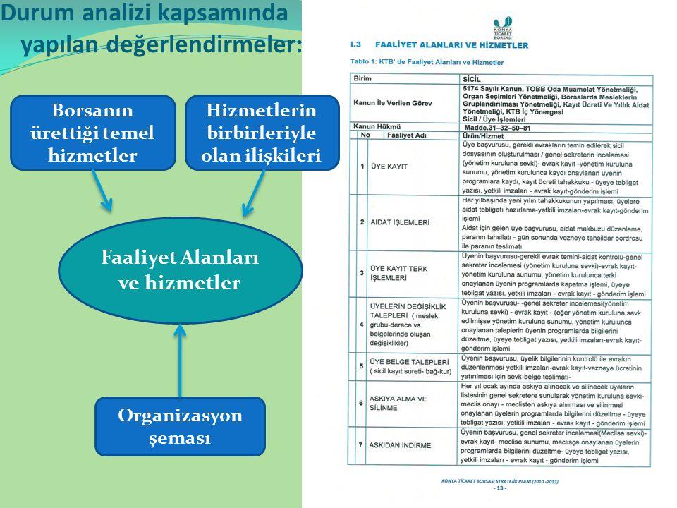 Durum analizi kapsamında yapılan değerlendirmeler: Borsanın ürettiği temel hizmetler Hizmetlerin birbirleriyle olan ilişkileri Faaliyet Alanları ve hizmetler Organizasyon şeması