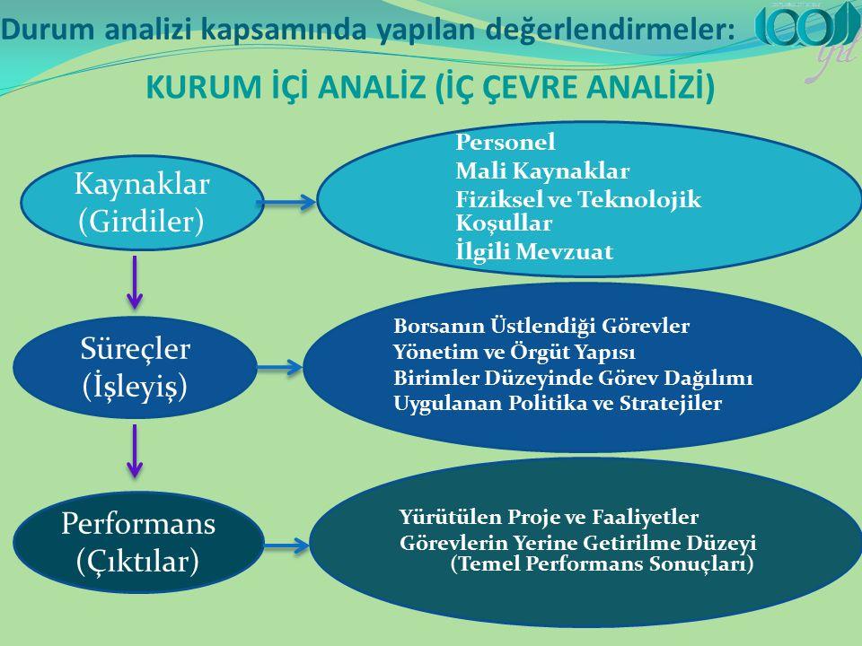 Durum analizi kapsamında yapılan değerlendirmeler: KURUM İÇİ ANALİZ (İÇ ÇEVRE ANALİZİ) Kaynaklar (Girdiler) Süreçler (İşleyiş) Performans (Çıktılar) Personel Mali Kaynaklar Fiziksel ve Teknolojik Koşullar İlgili Mevzuat Borsanın Üstlendiği Görevler Yönetim ve Örgüt Yapısı Birimler Düzeyinde Görev Dağılımı Uygulanan Politika ve Stratejiler Yürütülen Proje ve Faaliyetler Görevlerin Yerine Getirilme Düzeyi (Temel Performans Sonuçları)