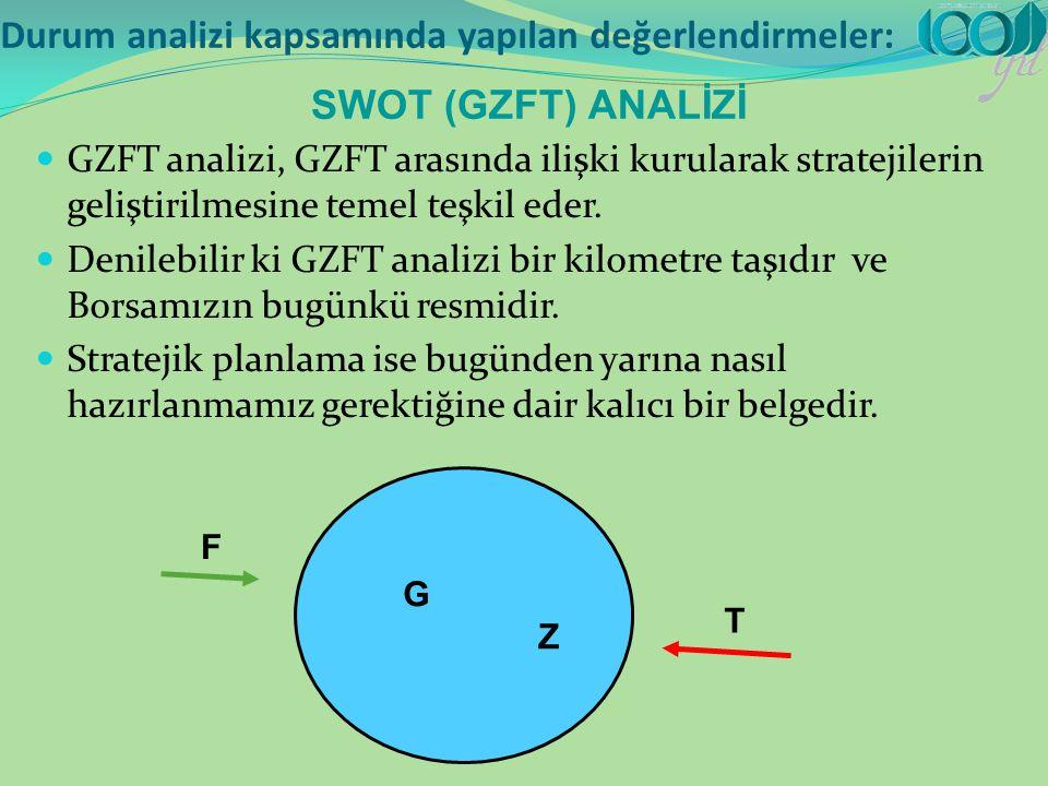 SWOT (GZFT) ANALİZİ GZFT analizi, GZFT arasında ilişki kurularak stratejilerin geliştirilmesine temel teşkil eder.