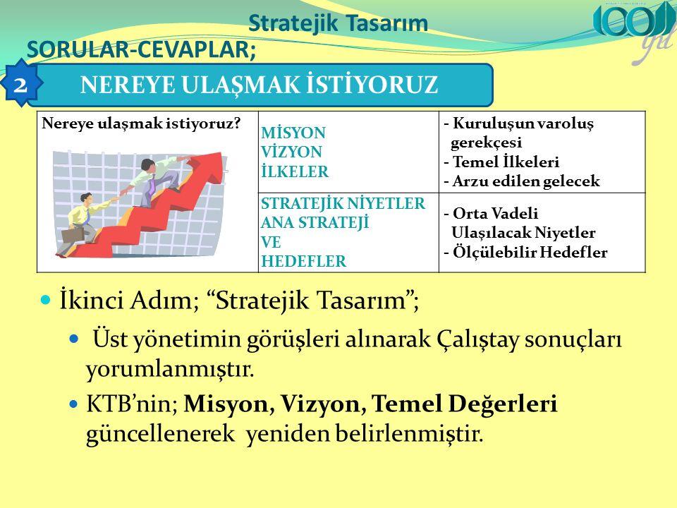 İkinci Adım; Stratejik Tasarım ; Üst yönetimin görüşleri alınarak Çalıştay sonuçları yorumlanmıştır.