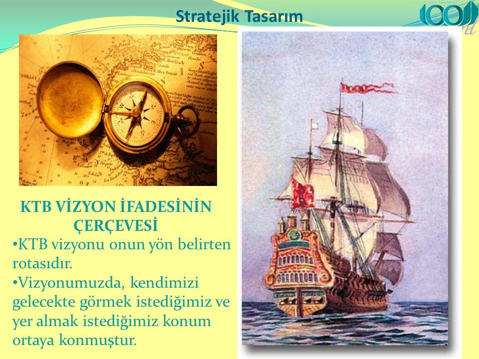 Stratejik Tasarım KTB VİZYON İFADESİNİN ÇERÇEVESİ KTB vizyonu onun yön belirten rotasıdır.