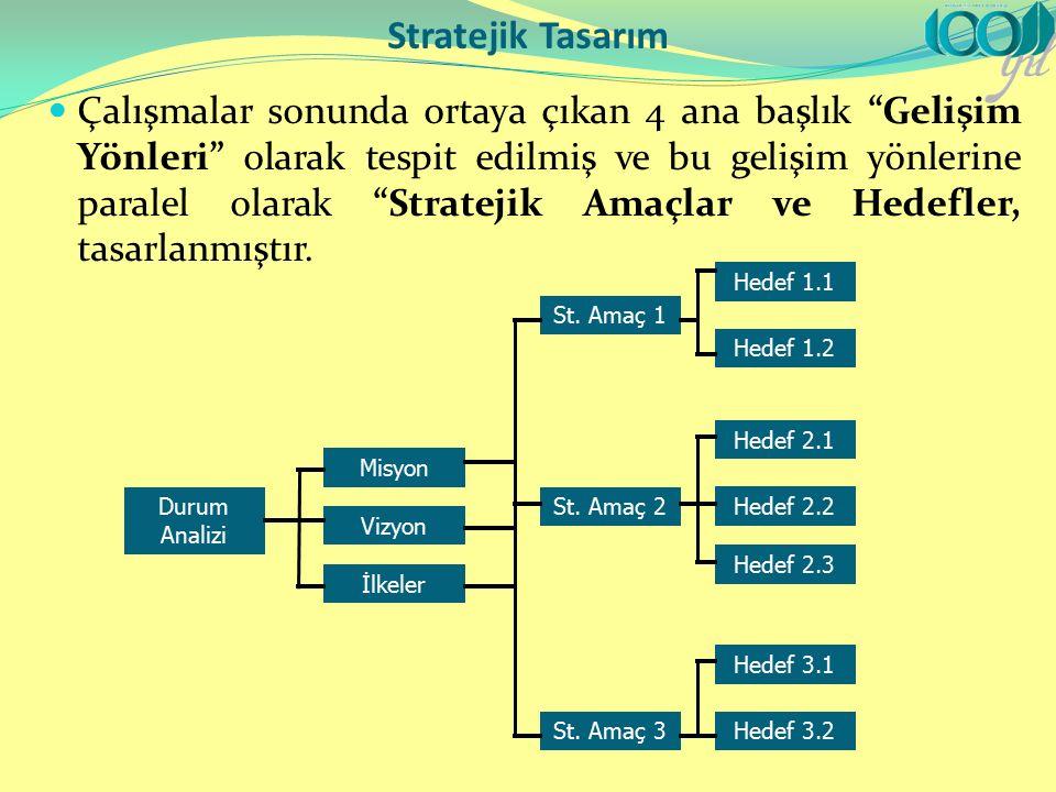 Çalışmalar sonunda ortaya çıkan 4 ana başlık Gelişim Yönleri olarak tespit edilmiş ve bu gelişim yönlerine paralel olarak Stratejik Amaçlar ve Hedefler, tasarlanmıştır.