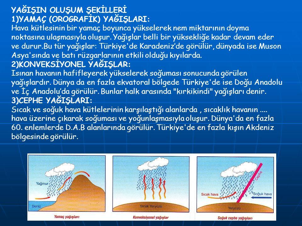 YAĞIŞIN OLUŞUM ŞEKİLLERİ 1)YAMAÇ (OROGRAFİK) YAĞIŞLARI: Hava kütlesinin bir yamaç boyunca yükselerek nem miktarının doyma noktasına ulaşmasıyla oluşur