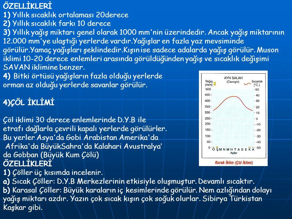 ÖZELLİKLERİ 1) Yıllık sıcaklık ortalaması 20derece 2) Yıllık sıcaklık farkı 10 derece 3) Yıllık yağış miktarı genel olarak 1000 mm'nin üzerindedir. An