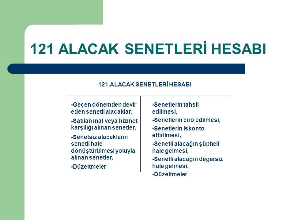 121 ALACAK SENETLERİ HESABI 121.ALACAK SENETLERİ HESABI -Senetlerin tahsil edilmesi, -Senetlerin ciro edilmesi, -Senetlerin iskonto ettirilmesi, -Sene