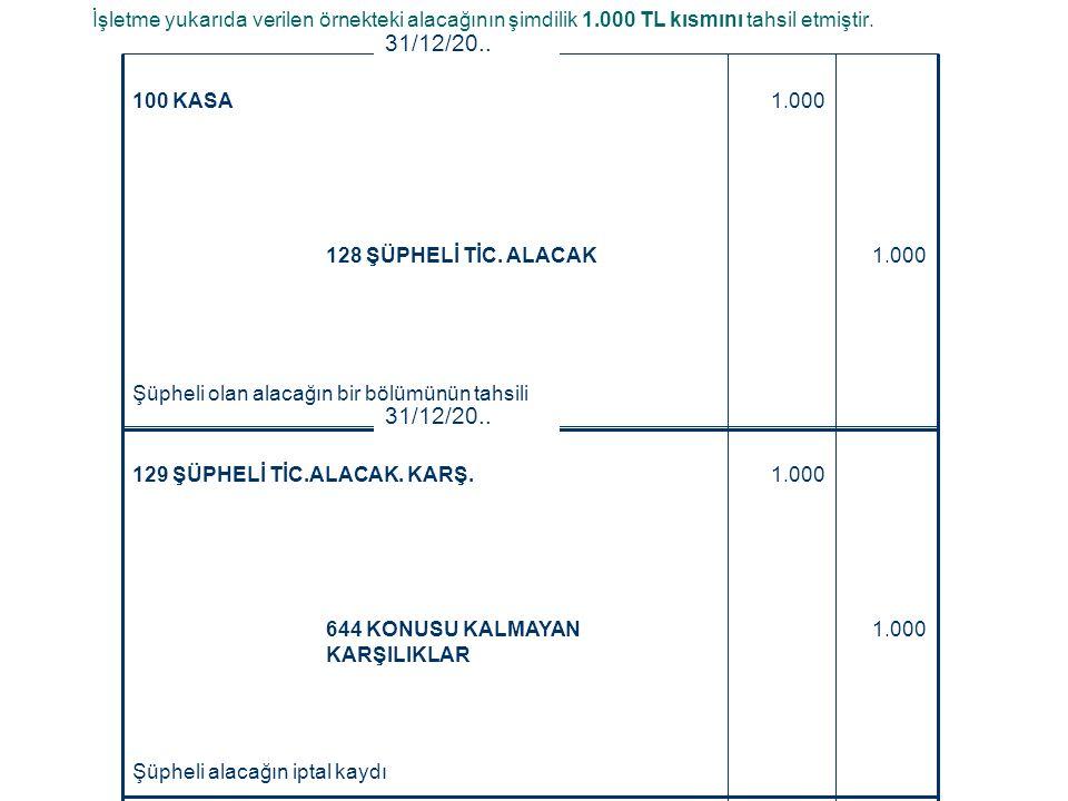 1.000128 ŞÜPHELİ TİC. ALACAK 1.000100 KASA 31/12/20.. İşletme yukarıda verilen örnekteki alacağının şimdilik 1.000 TL kısmını tahsil etmiştir. Şüpheli