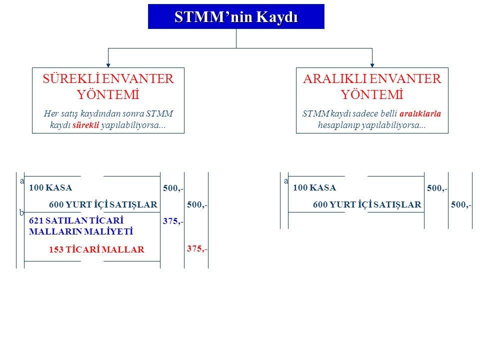 STMM'nin Kaydı SÜREKLİ ENVANTER YÖNTEMİ Her satış kaydından sonra STMM kaydı sürekli yapılabiliyorsa...
