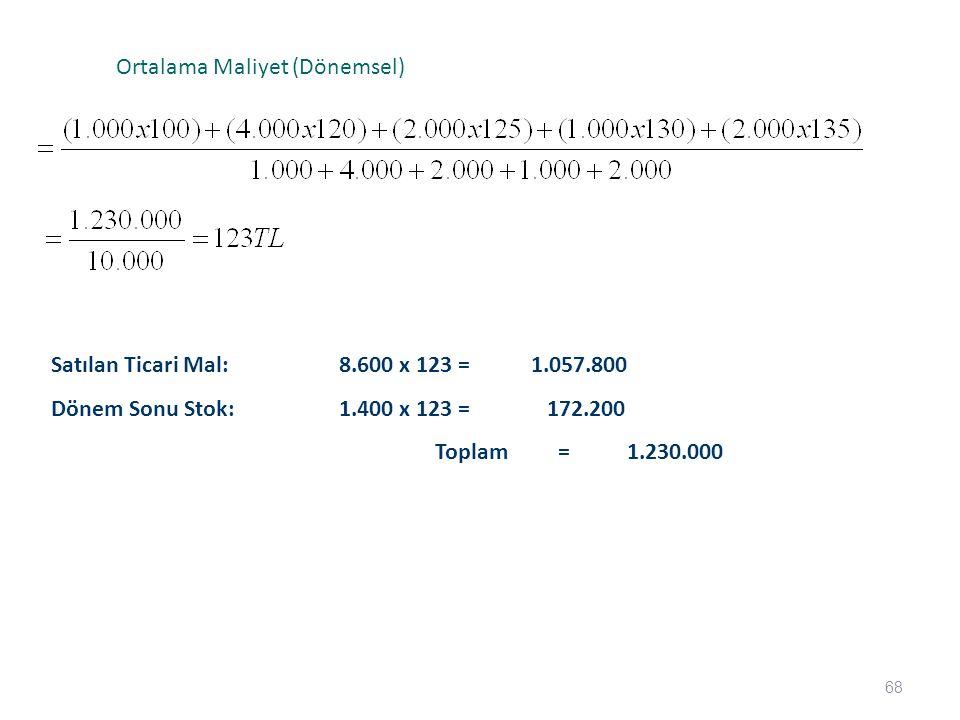 68 Ortalama Maliyet (Dönemsel) Satılan Ticari Mal:8.600 x 123 =1.057.800 Dönem Sonu Stok:1.400 x 123 = 172.200 Toplam =1.230.000