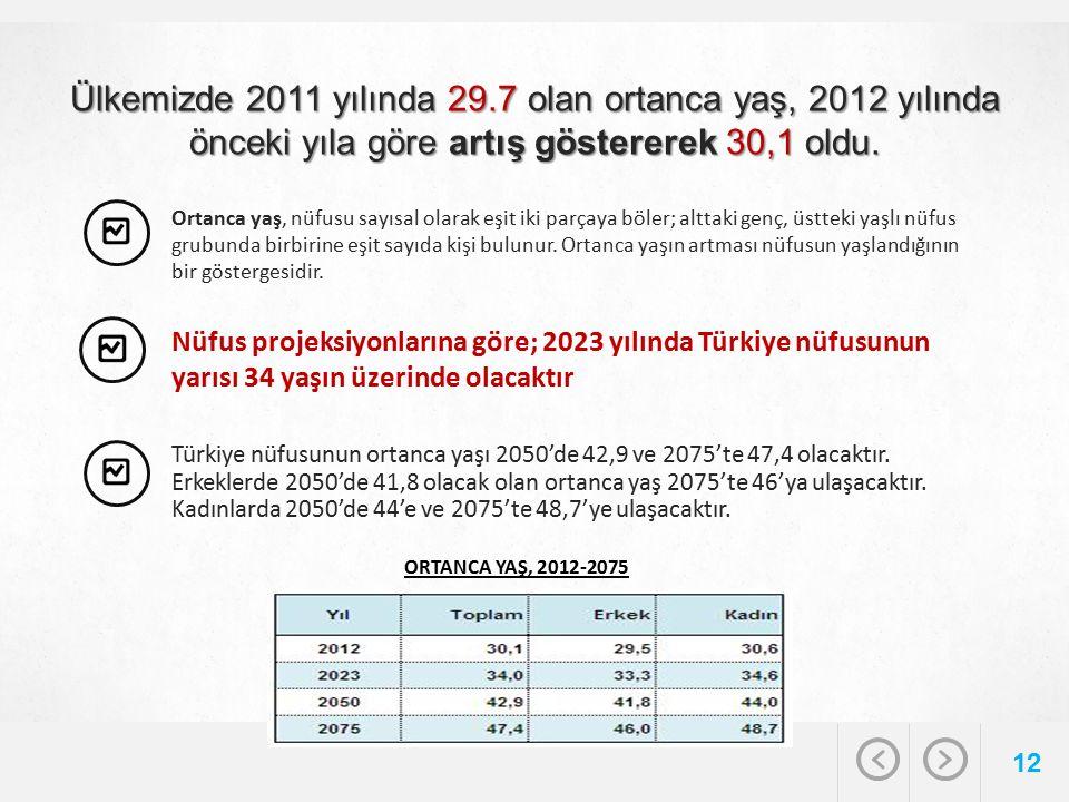 Ülkemizde 2011 yılında 29.7 olan ortanca yaş, 2012 yılında önceki yıla göre artış göstererek 30,1 oldu. 12 Ortanca yaş, nüfusu sayısal olarak eşit iki