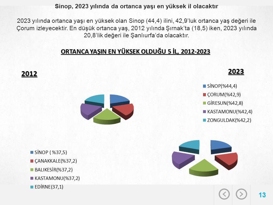 Sinop, 2023 yılında da ortanca yaşı en yüksek il olacaktır 2023 yılında ortanca yaşı en yüksek olan Sinop (44,4) ilini, 42,9'luk ortanca yaş değeri ile Çorum izleyecektir.
